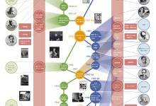 勝見勝と小池新二のデザインにおける綜合化の取り組みのインフォグラフィック(ダイアグラム)をエジマデザインが作成しました -エジマデザイン- 江島 快仁